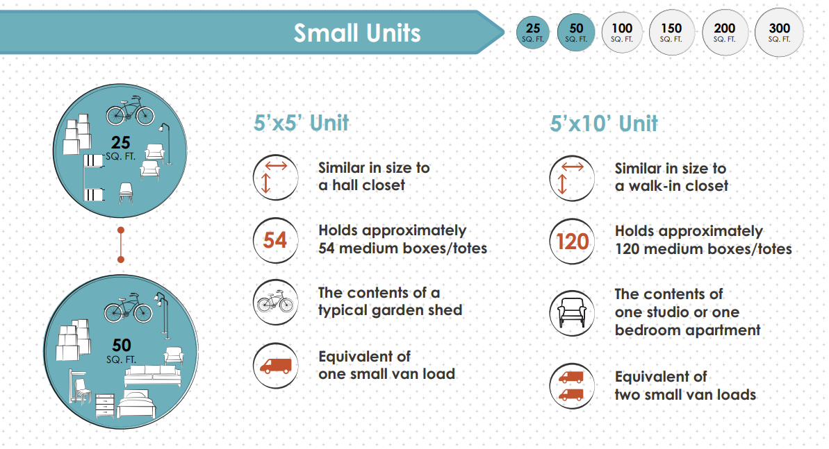 Small Self Storage Units and What They Hold