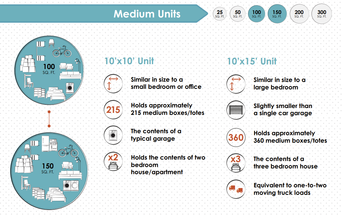 Medium Sized Storage Spaces and What They Hold
