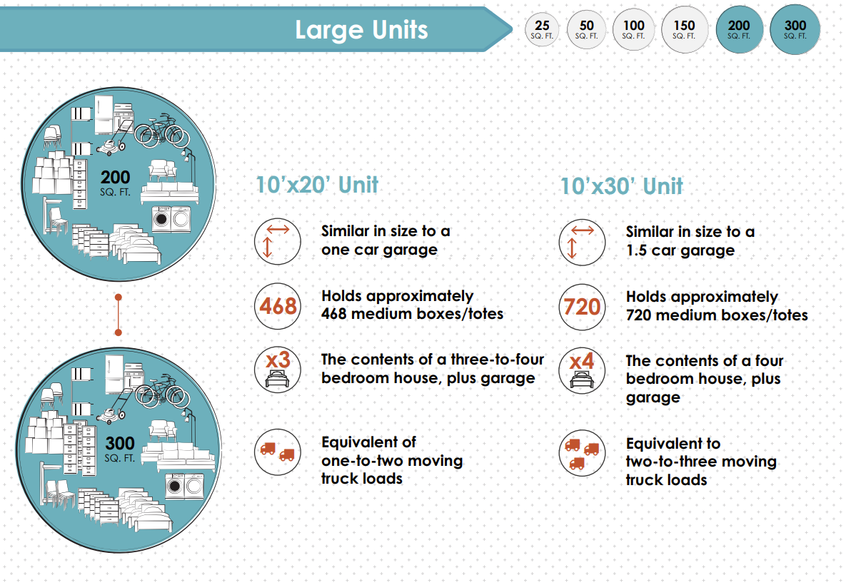 Large Sized Self Storage Units and How Much They Hold